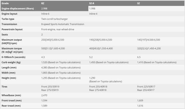 Spesifikasi Toyota Supra di Jepang