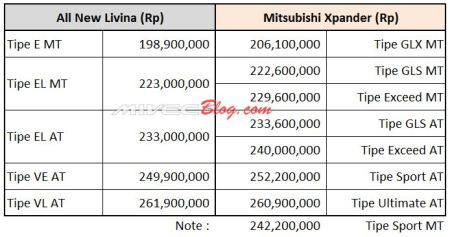 Perbandingan Harga All New Livina vs Xpander
