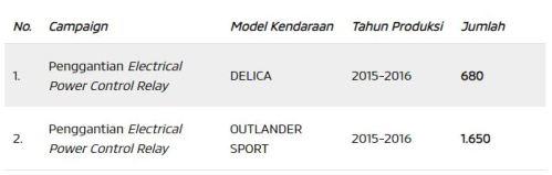 Recall Delica dan Outlander Sport