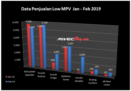 Data Penjualan Low MPV Indonesia 2019