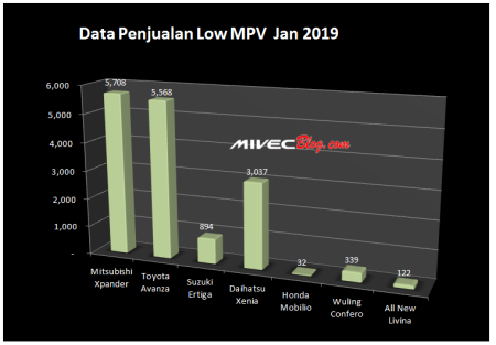 Data Penjualan Low MPV Indonesia Januari 2019