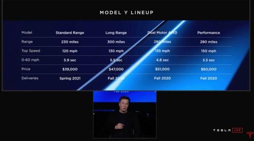 Daftar Varian, Spesifikasi dan Harga Model Y