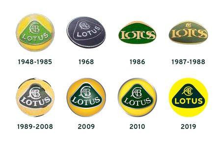 Logo Lotus dari tahun ke tahun