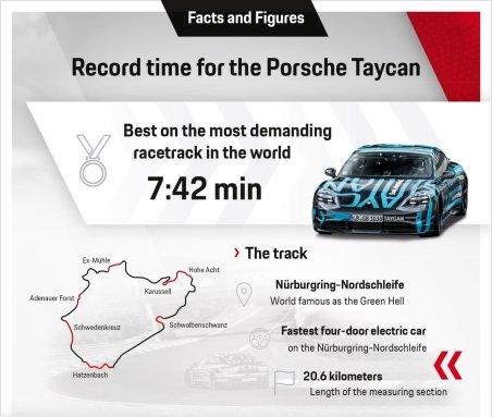 Rekor Taycan di Nurburgring