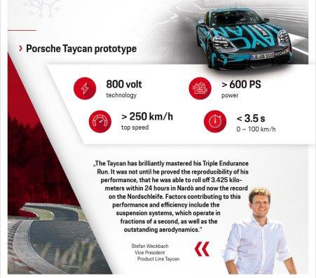Spesifikasi Porsche Taycan