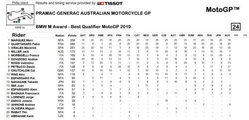 Klasemen sementara MotoGP BMW M Award 2019