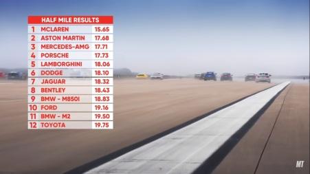 Hasil World Greatest Drag Race 9 untuk jarak 1/2 mil