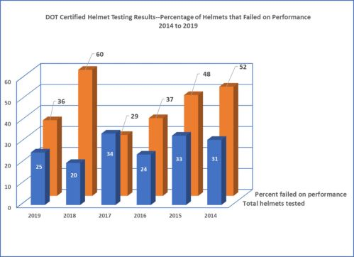 Grafik pengujian Helm DOT dari NHTSA 2014 - 2019