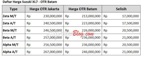 Perbedaan Harga Suzuki XL7 Batam dan Jakarta