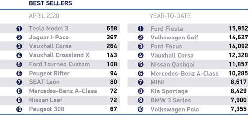 Daftar Mobil Terlaris Inggris April 2020