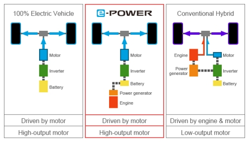 Perbedaan e-Power dan Hybrid