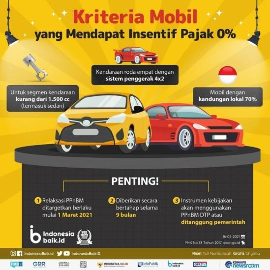Kriteria Mobil Bebas PPnBM